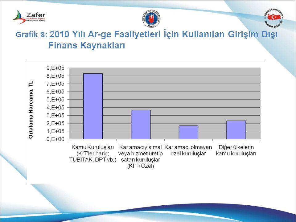 Grafik 8: 2010 Yılı Ar-ge Faaliyetleri İçin Kullanılan Girişim Dışı