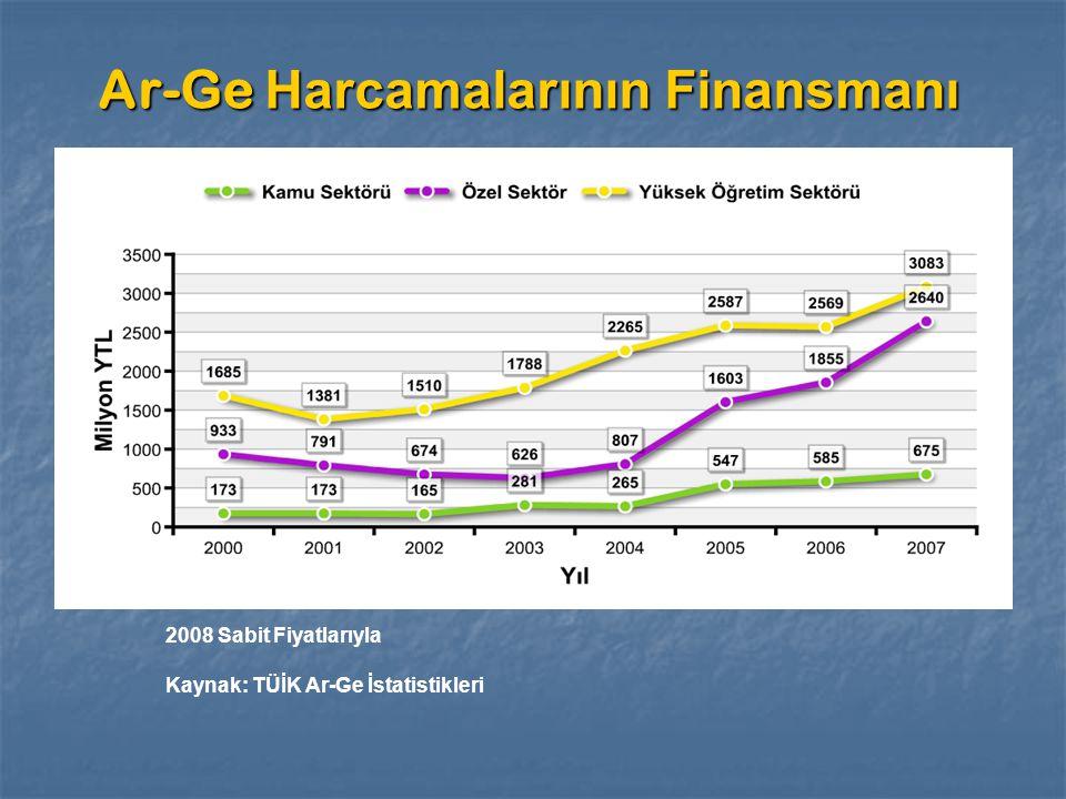 Ar-Ge Harcamalarının Finansmanı