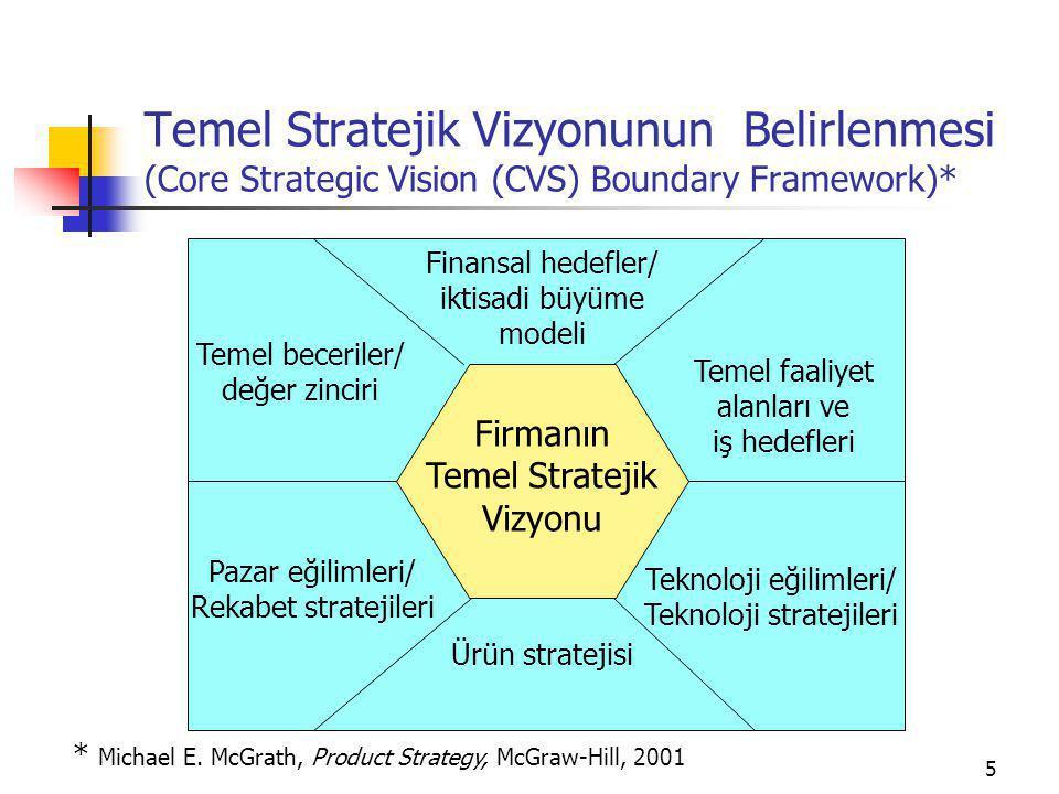 Temel Stratejik Vizyonunun Belirlenmesi (Core Strategic Vision (CVS) Boundary Framework)*