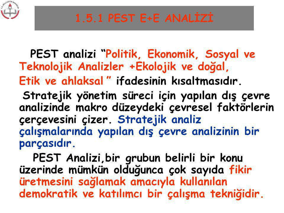 1.5.1 PEST E+E ANALİZİ PEST analizi Politik, Ekonomik, Sosyal ve Teknolojik Analizler +Ekolojik ve doğal,
