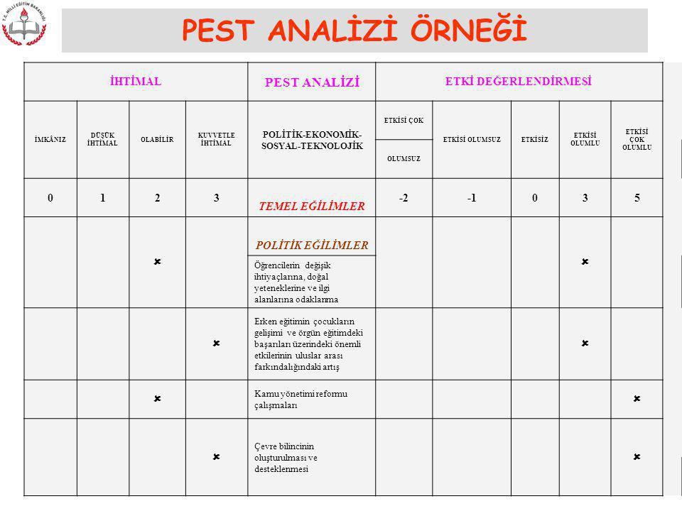 POLİTİK-EKONOMİK-SOSYAL-TEKNOLOJİK
