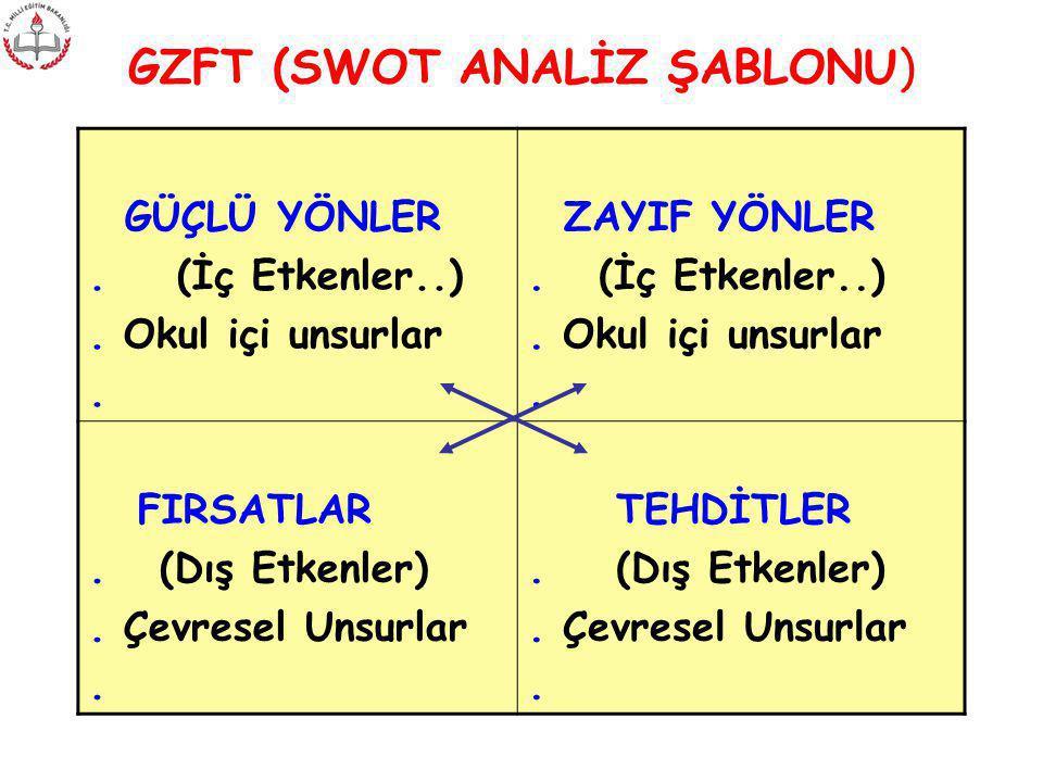 GZFT (SWOT ANALİZ ŞABLONU)