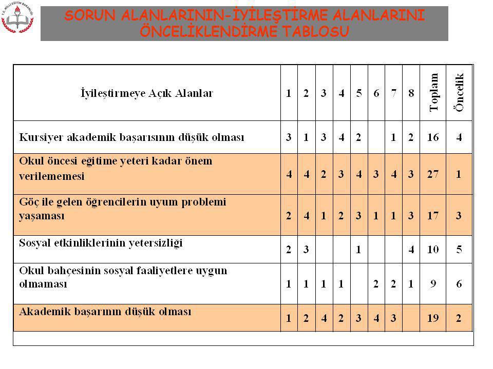 SORUN ALANLARININ-İYİLEŞTİRME ALANLARINI ÖNCELİKLENDİRME TABLOSU