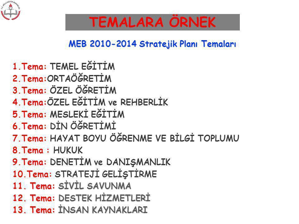 TEMALARA ÖRNEK MEB 2010-2014 Stratejik Planı Temaları