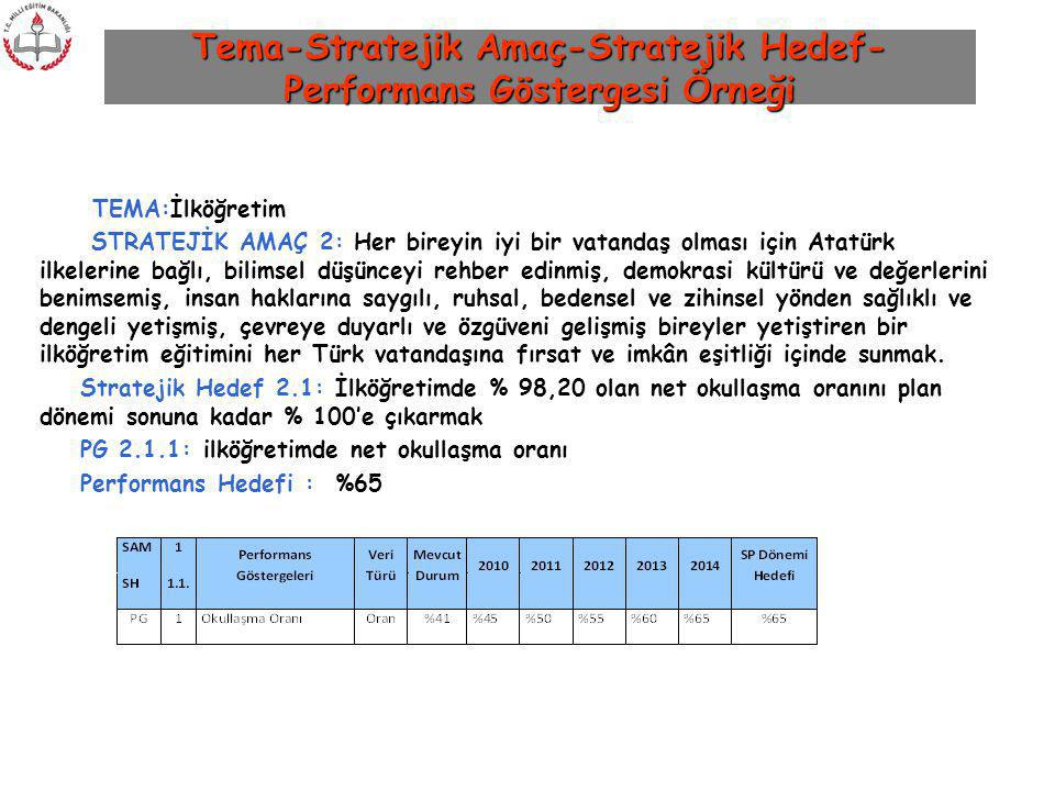 Tema-Stratejik Amaç-Stratejik Hedef-Performans Göstergesi Örneği