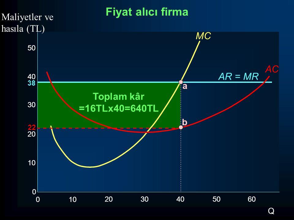 Fiyat alıcı firma Maliyetler ve hasıla (TL) MC AC AR = MR Toplam kâr
