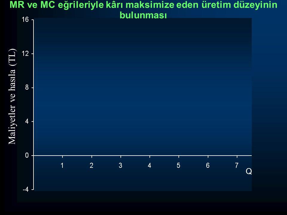 MR ve MC eğrileriyle kârı maksimize eden üretim düzeyinin bulunması