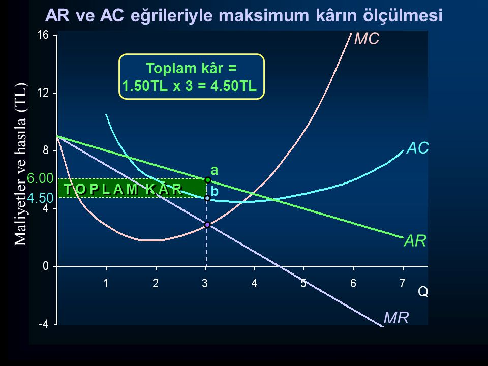 AR ve AC eğrileriyle maksimum kârın ölçülmesi