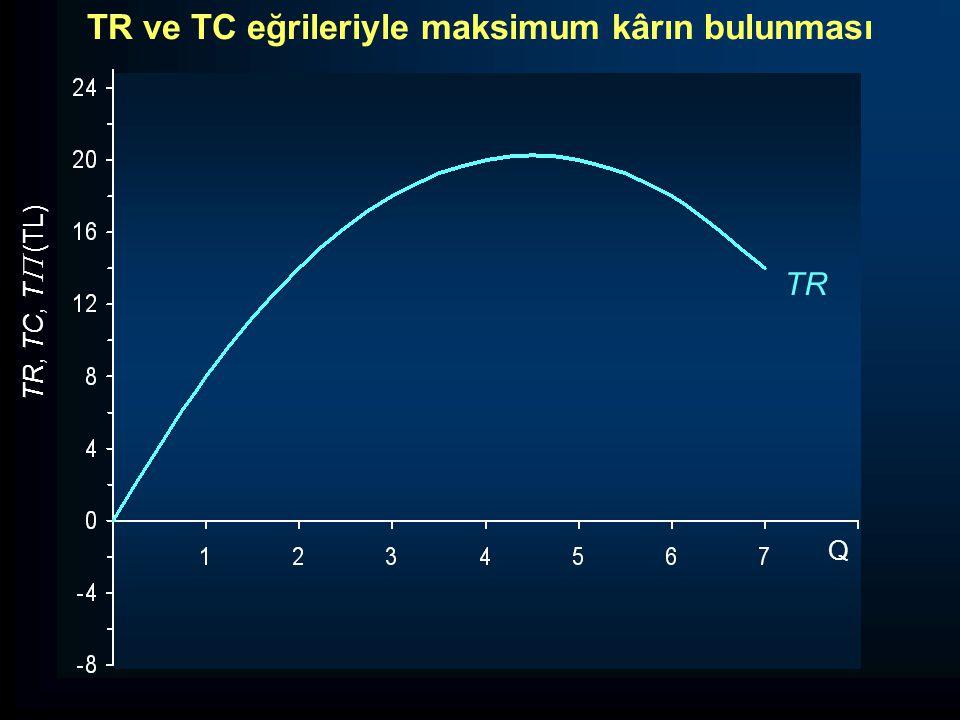 TR ve TC eğrileriyle maksimum kârın bulunması