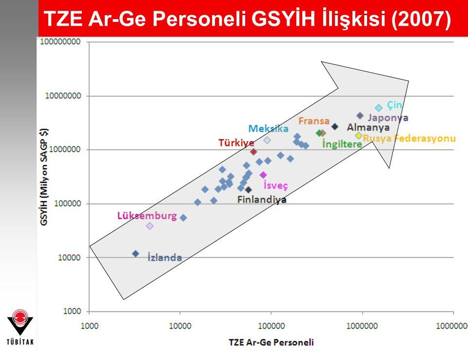 TZE Ar-Ge Personeli GSYİH İlişkisi (2007)