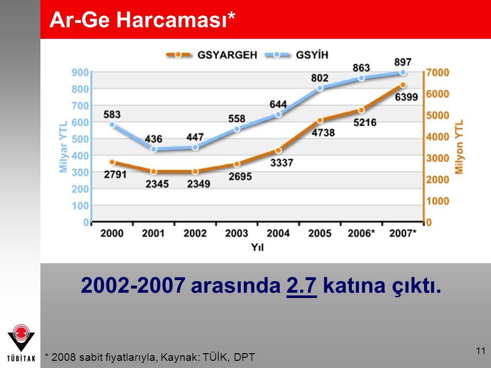 2002-2007 arasında 2.7 katına çıktı.