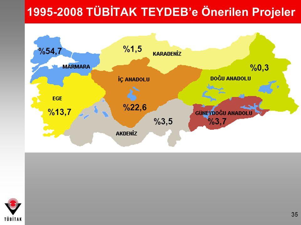 1995-2008 TÜBİTAK TEYDEB'e Önerilen Projeler