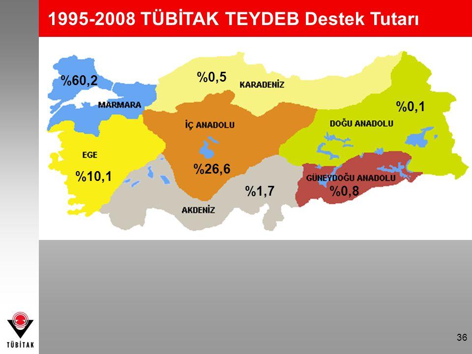 1995-2008 TÜBİTAK TEYDEB Destek Tutarı