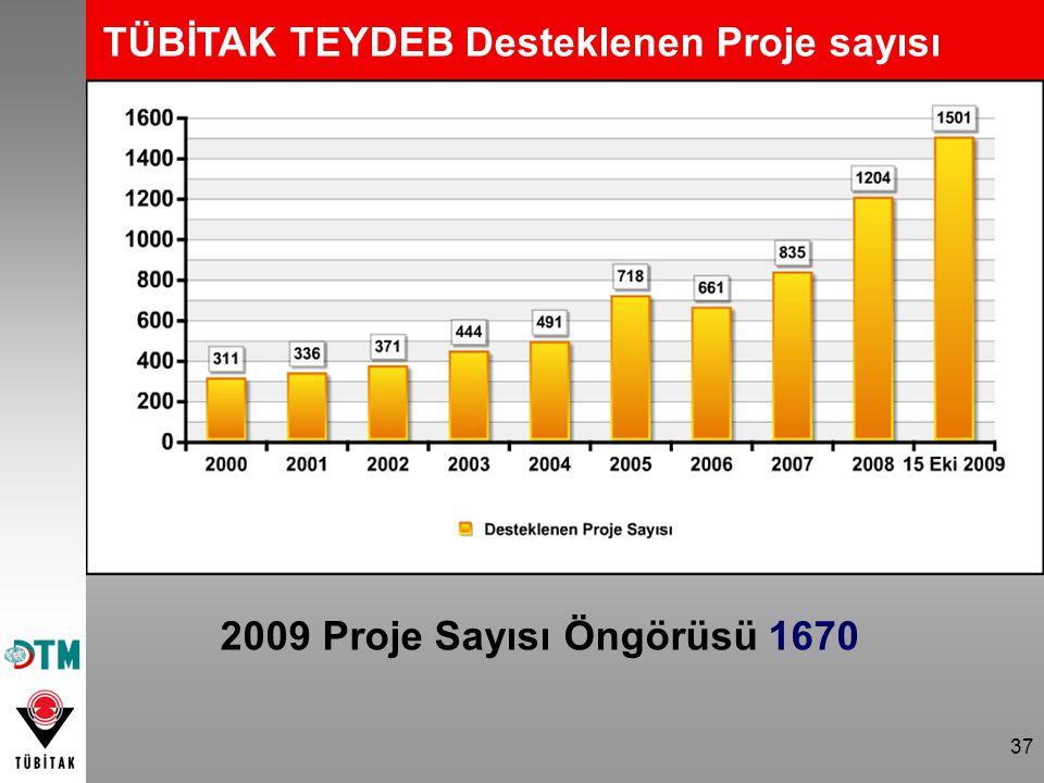 TÜBİTAK TEYDEB Desteklenen Proje sayısı