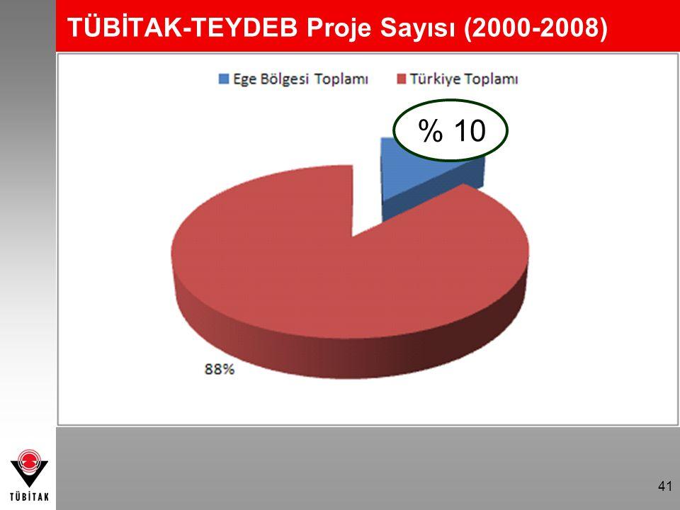 TÜBİTAK-TEYDEB Proje Sayısı (2000-2008)