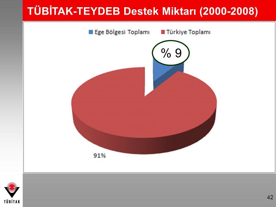 TÜBİTAK-TEYDEB Destek Miktarı (2000-2008)