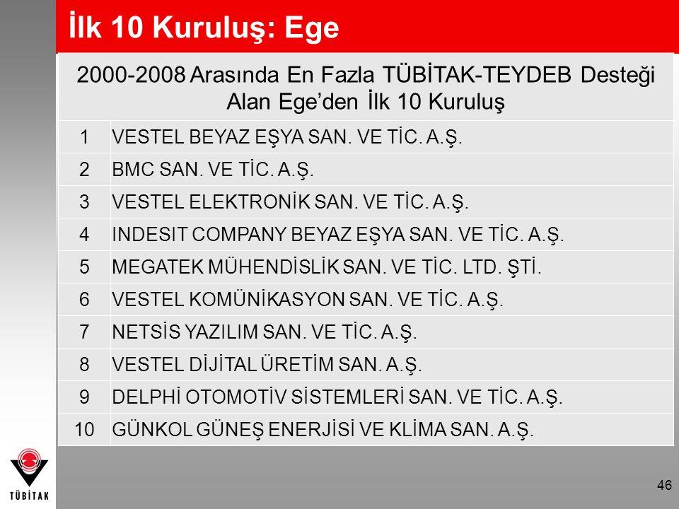 İlk 10 Kuruluş: Ege 2000-2008 Arasında En Fazla TÜBİTAK-TEYDEB Desteği Alan Ege'den İlk 10 Kuruluş.