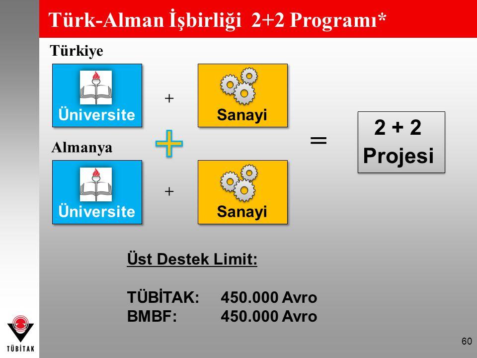 = Türk-Alman İşbirliği 2+2 Programı* 2 + 2 Projesi Türkiye Üniversite