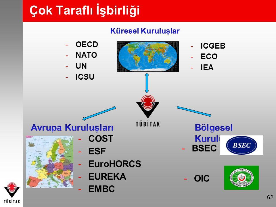 Çok Taraflı İşbirliği Avrupa Kuruluşları Bölgesel Kuruluşlar COST ESF