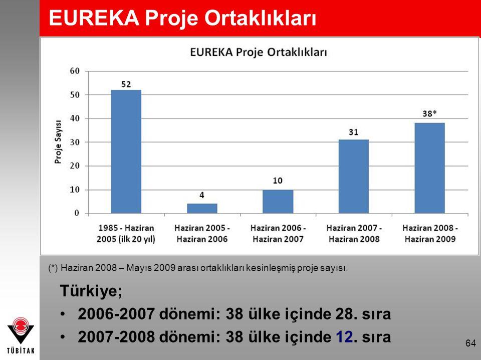 EUREKA Proje Ortaklıkları