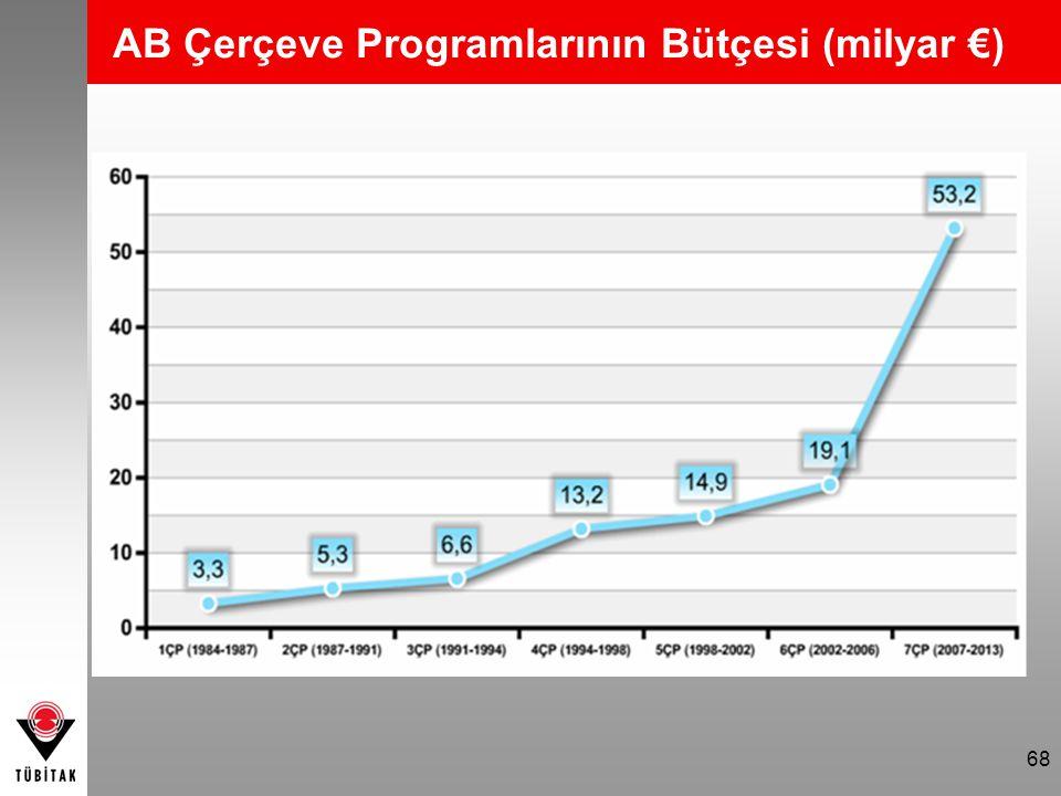 AB Çerçeve Programlarının Bütçesi (Milyar €)