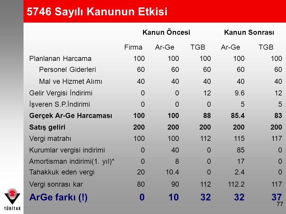 5746 Sayılı Kanunun Etkisi ArGe farkı (!) 10 32 37 Kanun Öncesi
