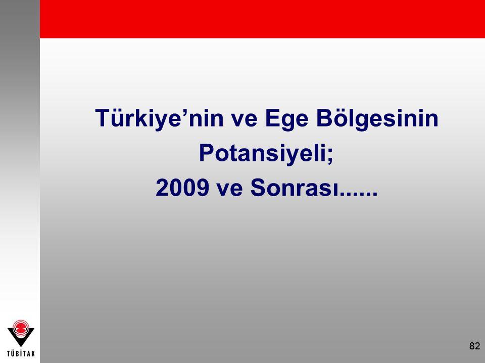 Türkiye'nin ve Ege Bölgesinin Potansiyeli; 2009 ve Sonrası......