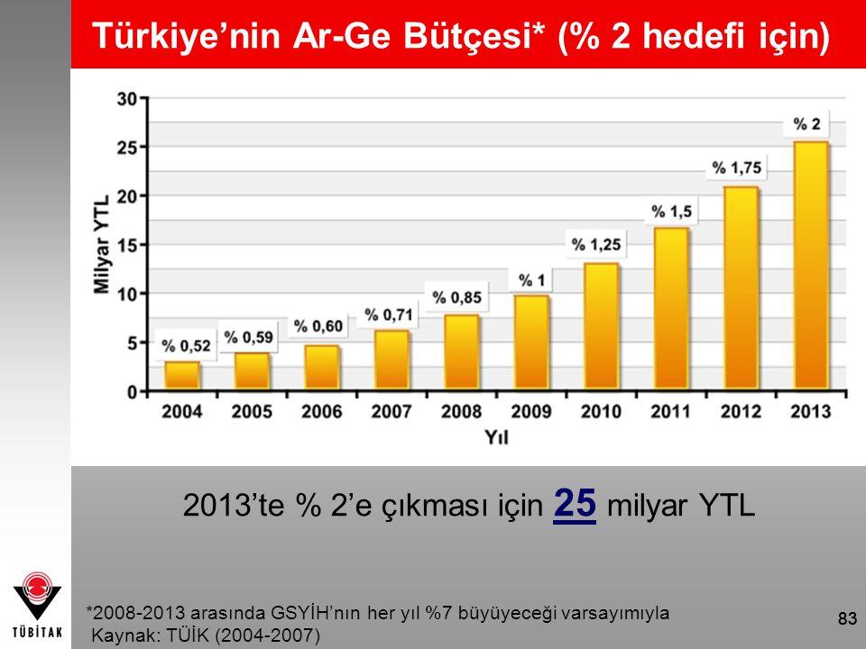 2013'te % 2'e çıkması için 25 milyar YTL
