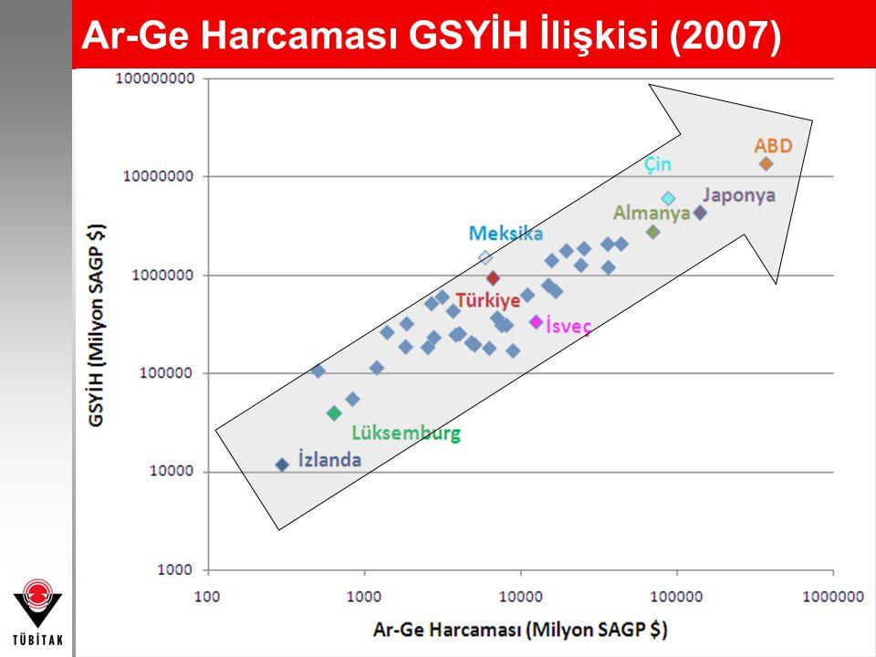 Ar-Ge Harcaması GSYİH İlişkisi (2007)