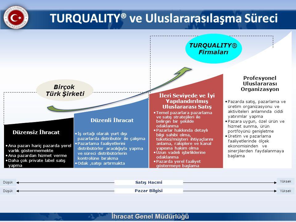 TURQUALITY® ve Uluslararasılaşma Süreci