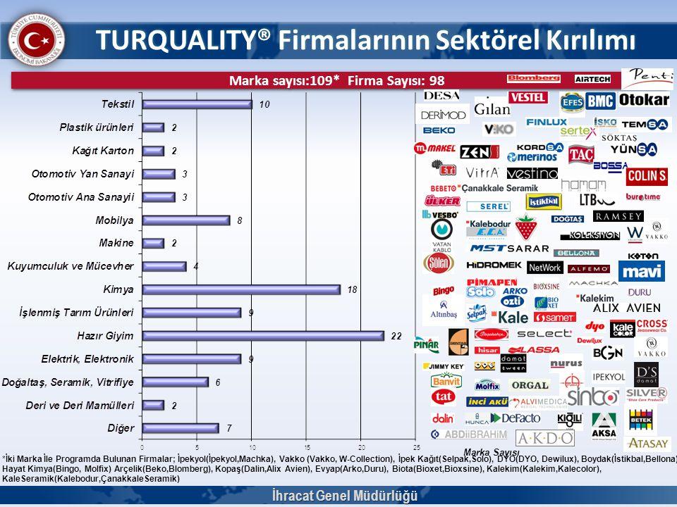 TURQUALITY® Firmalarının Sektörel Kırılımı