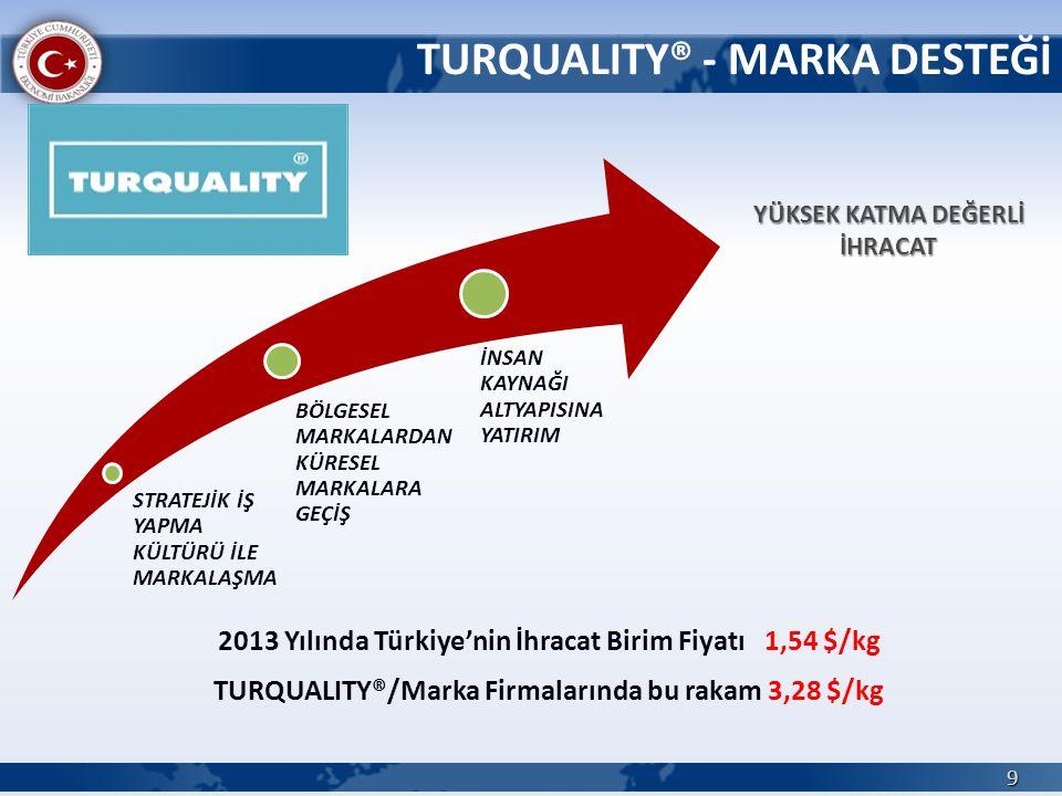 TURQUALITY® - MARKA DESTEĞİ