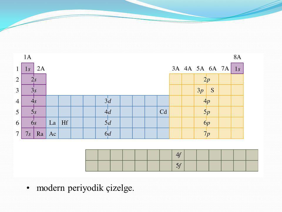 • modern periyodik çizelge.