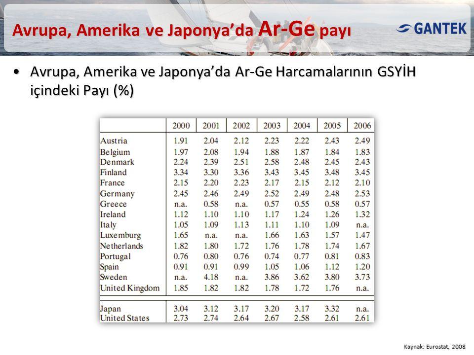 Avrupa, Amerika ve Japonya'da Ar-Ge payı