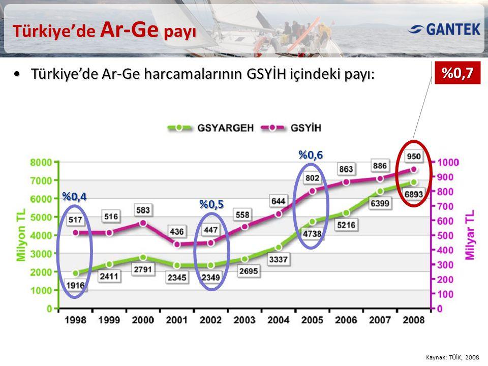 Türkiye'de Ar-Ge payı Türkiye'de Ar-Ge harcamalarının GSYİH içindeki payı: %0,7. %0,6. %0,4. %0,5.
