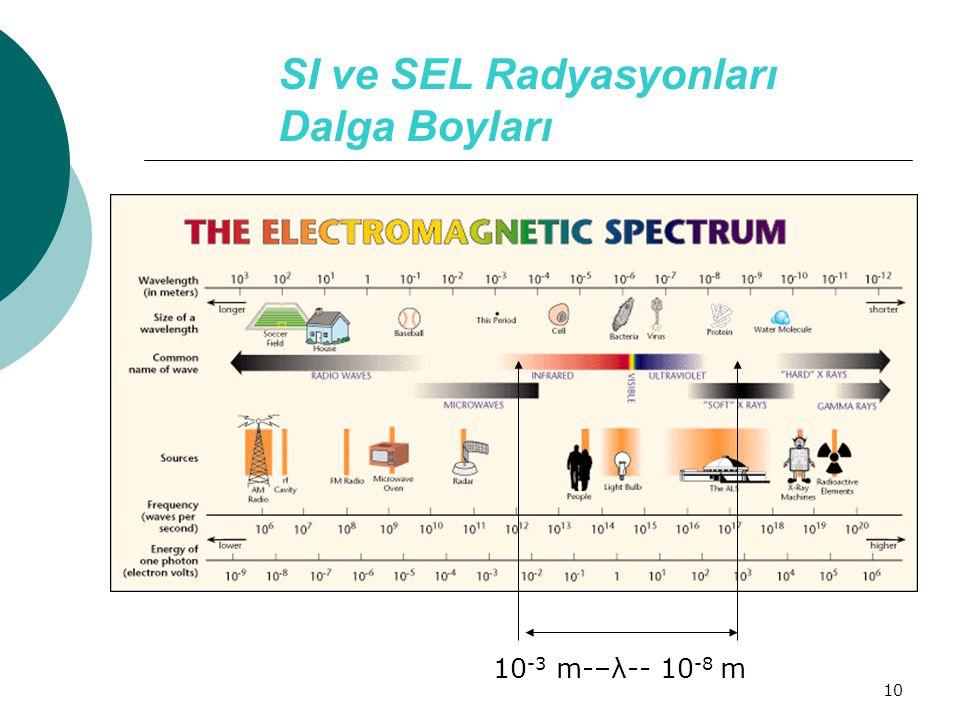 SI ve SEL Radyasyonları Dalga Boyları