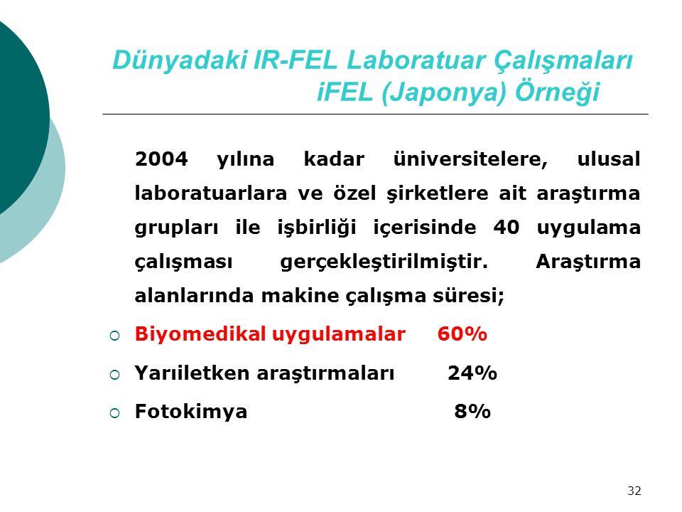 Dünyadaki IR-FEL Laboratuar Çalışmaları iFEL (Japonya) Örneği
