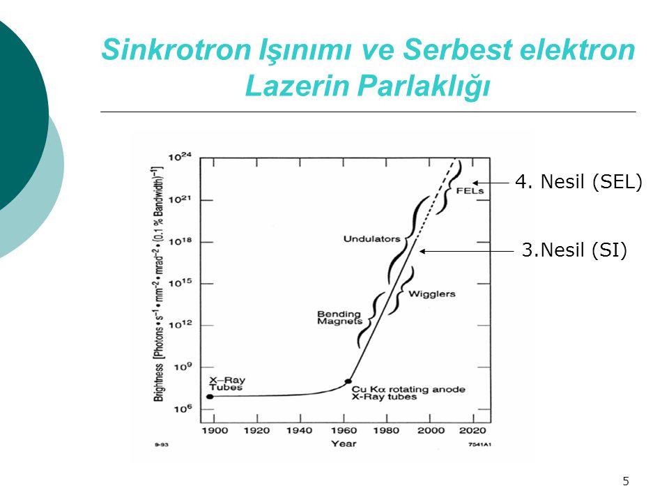 Sinkrotron Işınımı ve Serbest elektron Lazerin Parlaklığı