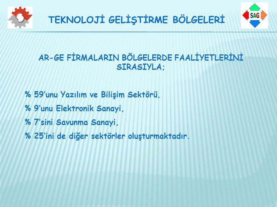 AR-GE FİRMALARIN BÖLGELERDE FAALİYETLERİNİ SIRASIYLA;