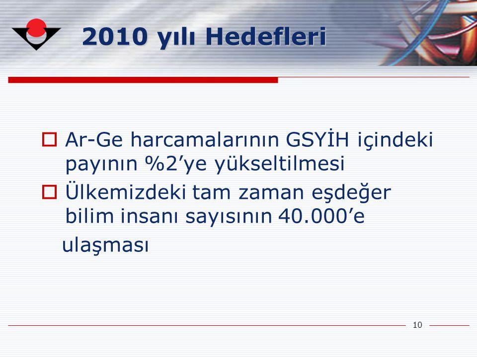 2010 yılı Hedefleri Ar-Ge harcamalarının GSYİH içindeki payının %2'ye yükseltilmesi. Ülkemizdeki tam zaman eşdeğer bilim insanı sayısının 40.000'e.