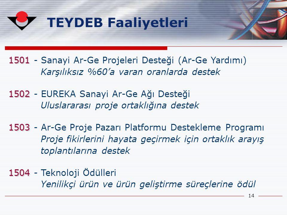 TEYDEB Faaliyetleri 1501 - Sanayi Ar-Ge Projeleri Desteği (Ar-Ge Yardımı) Karşılıksız %60'a varan oranlarda destek.
