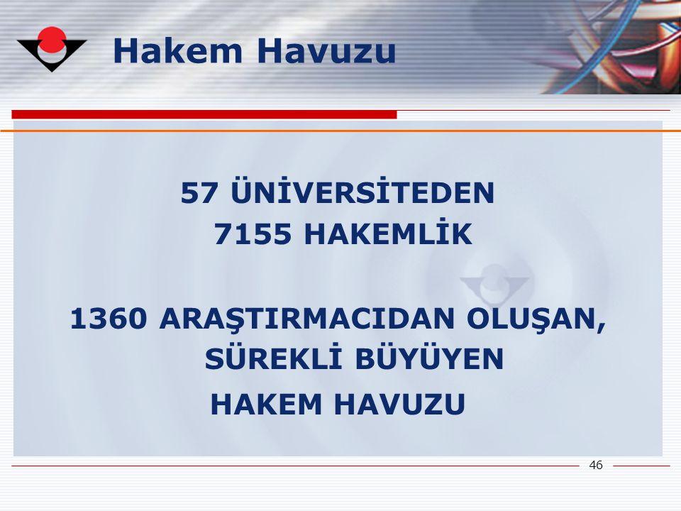 1360 ARAŞTIRMACIDAN OLUŞAN, SÜREKLİ BÜYÜYEN