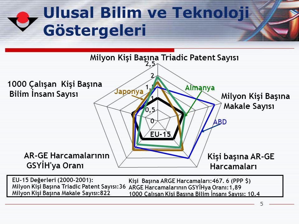 Ulusal Bilim ve Teknoloji Göstergeleri