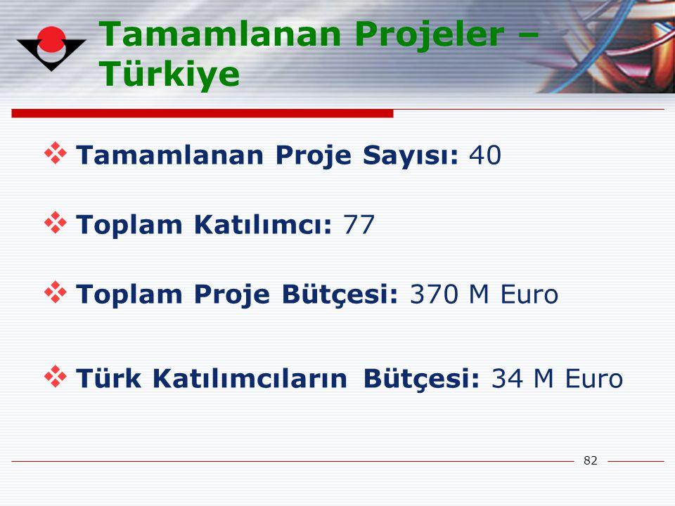 Tamamlanan Projeler – Türkiye