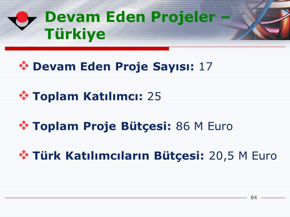 Devam Eden Projeler – Türkiye