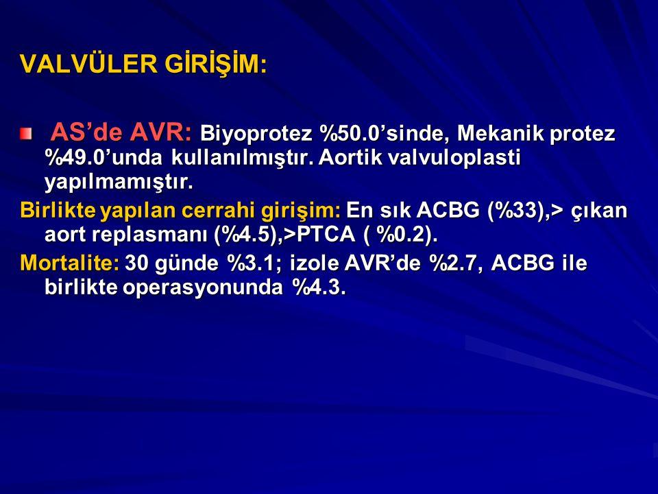 VALVÜLER GİRİŞİM: AS'de AVR: Biyoprotez %50.0'sinde, Mekanik protez %49.0'unda kullanılmıştır. Aortik valvuloplasti yapılmamıştır.