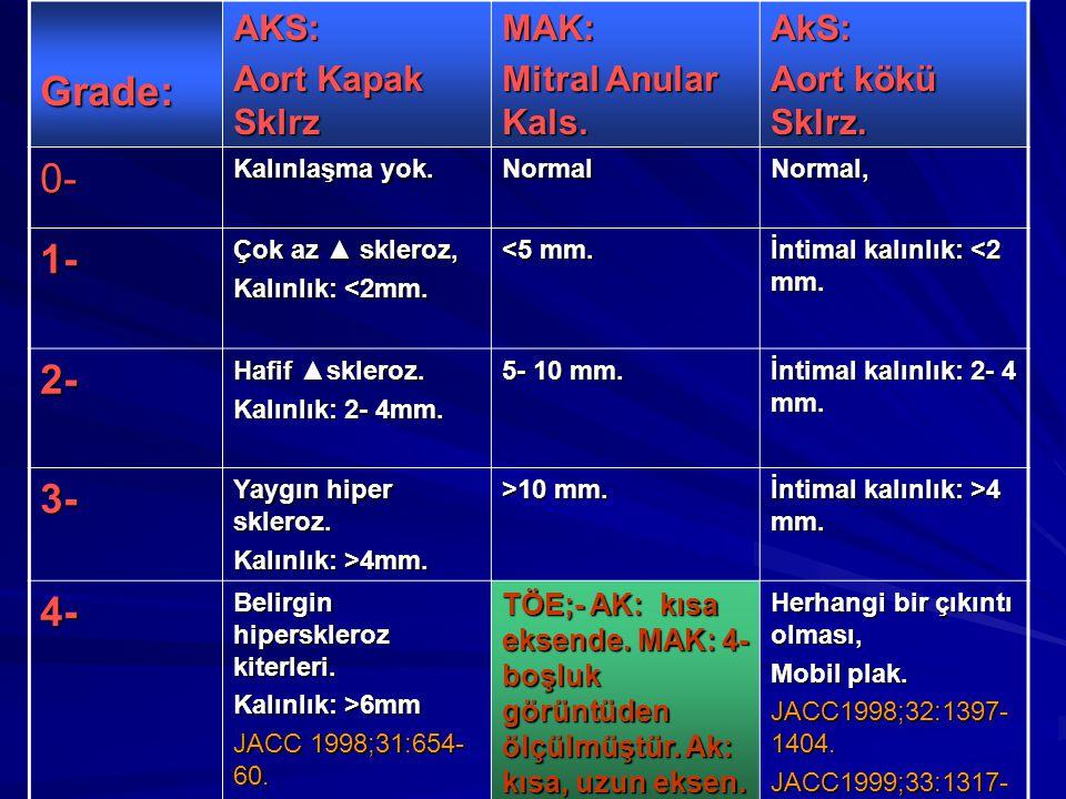 Grade: 0- 1- 2- 3- 4- AKS: Aort Kapak Sklrz MAK: Mitral Anular Kals.