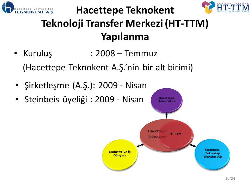 Hacettepe Teknokent Teknoloji Transfer Merkezi (HT-TTM) Yapılanma