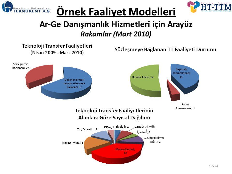 Örnek Faaliyet Modelleri Ar-Ge Danışmanlık Hizmetleri için Arayüz Rakamlar (Mart 2010)