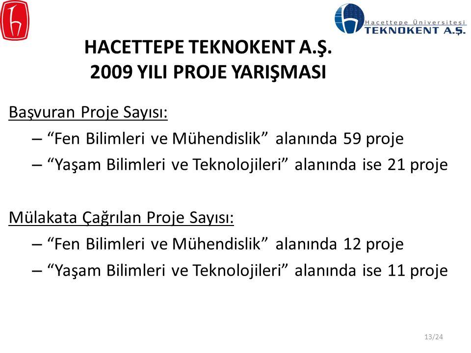 HACETTEPE TEKNOKENT A.Ş. 2009 YILI PROJE YARIŞMASI